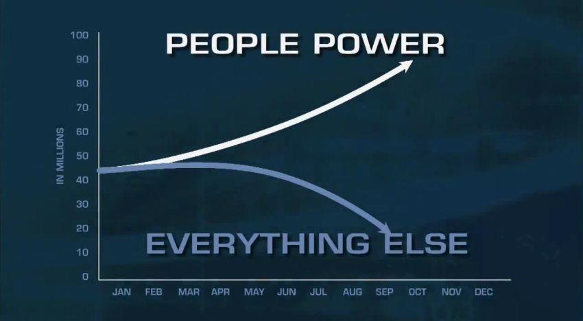 People Power II