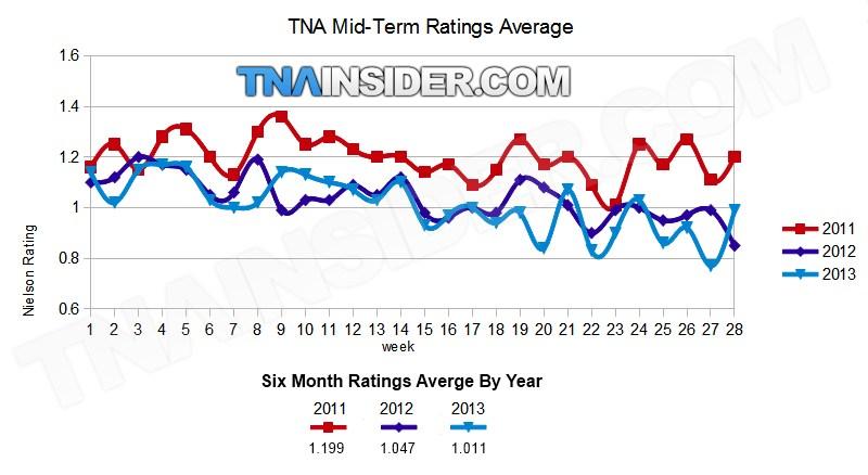 Ratings de la TNA sur les six premiers mois de l'année. En bleu ciel 2013. (via TNAinsider)